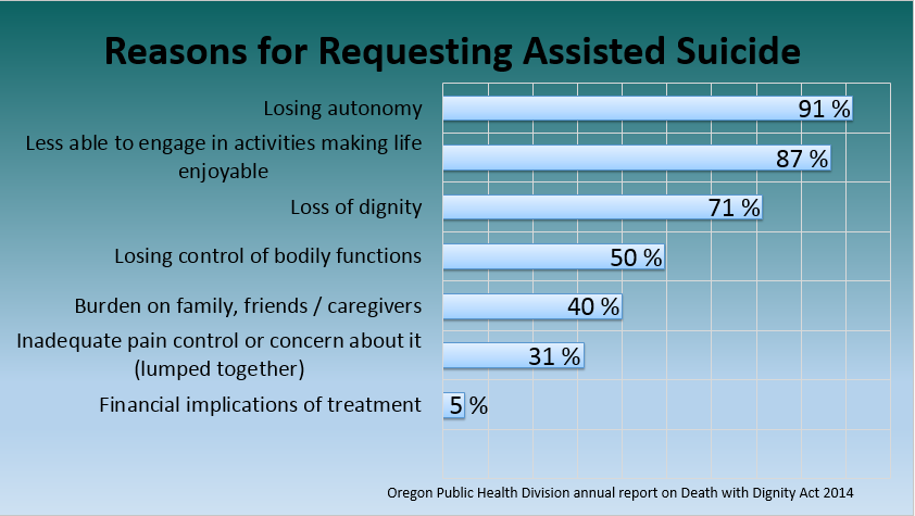 Reasons for requesting assisted suicide in Oregon USA
