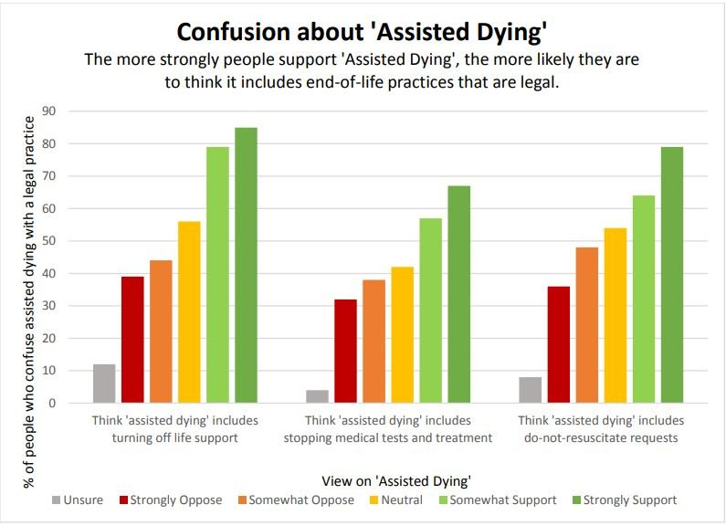 Confusion about Assisted Dying graphs